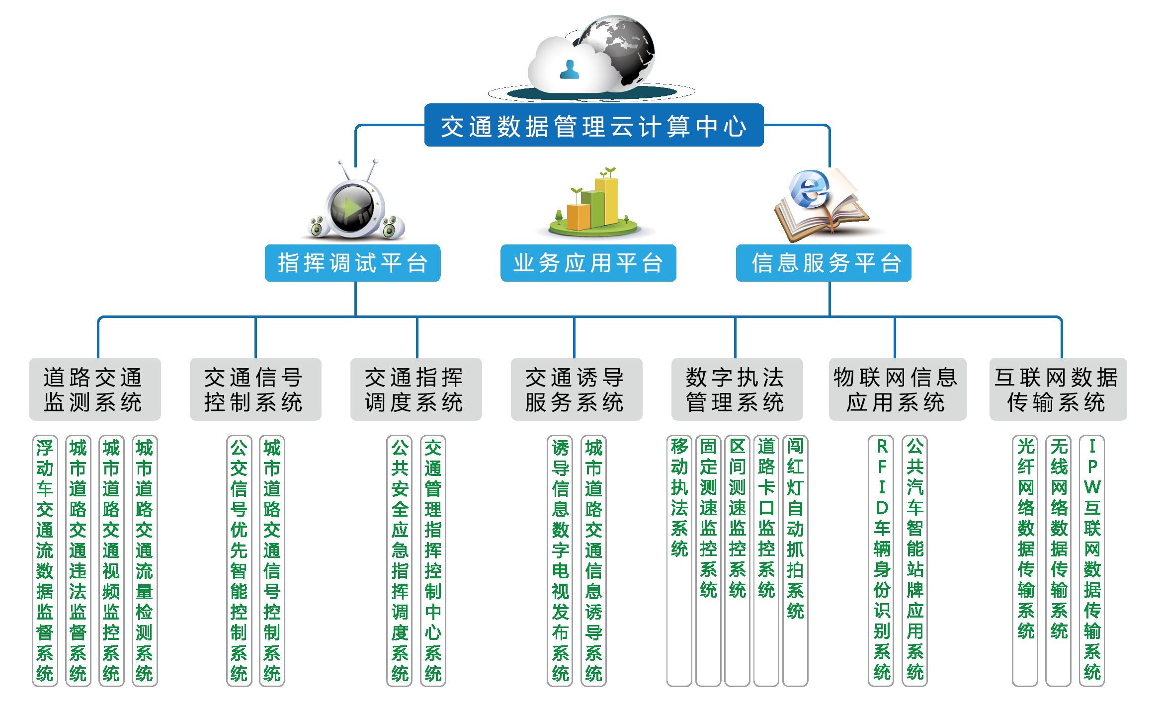 智能交通指挥中心结构图